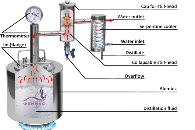 Alcohol distiller national decriptions